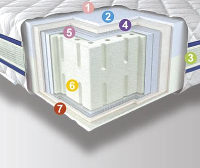 Беспружинный матрас Neolux Neoflex 3D Aerosystem Latex (Латекс)