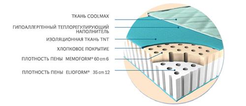 Беспружинный матрас Magniflex Duoform